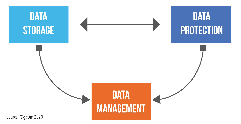 GigaOm-key-criteria-diagram