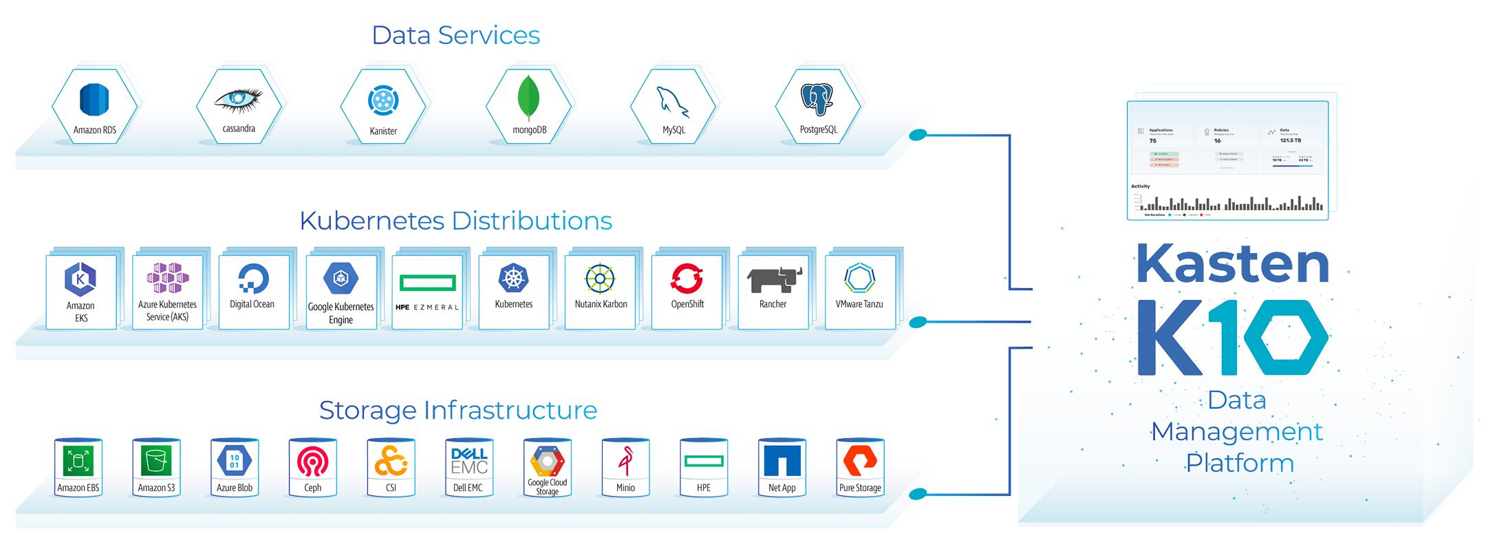 Data-Management-Platform-Kasten