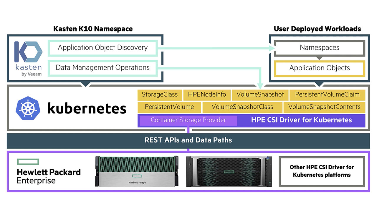 Kubernetes Backup & Recovery with HPE and Kasten K10
