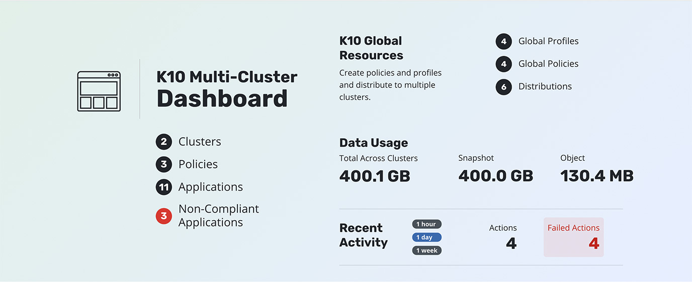 K10-Multi-Cluster-Manager-Kasten