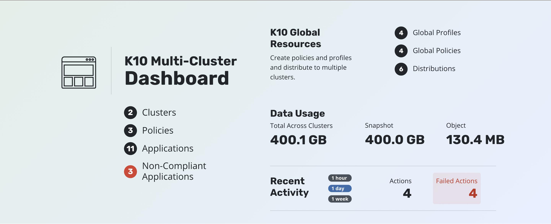 K10-Multi-Cluster-Manager
