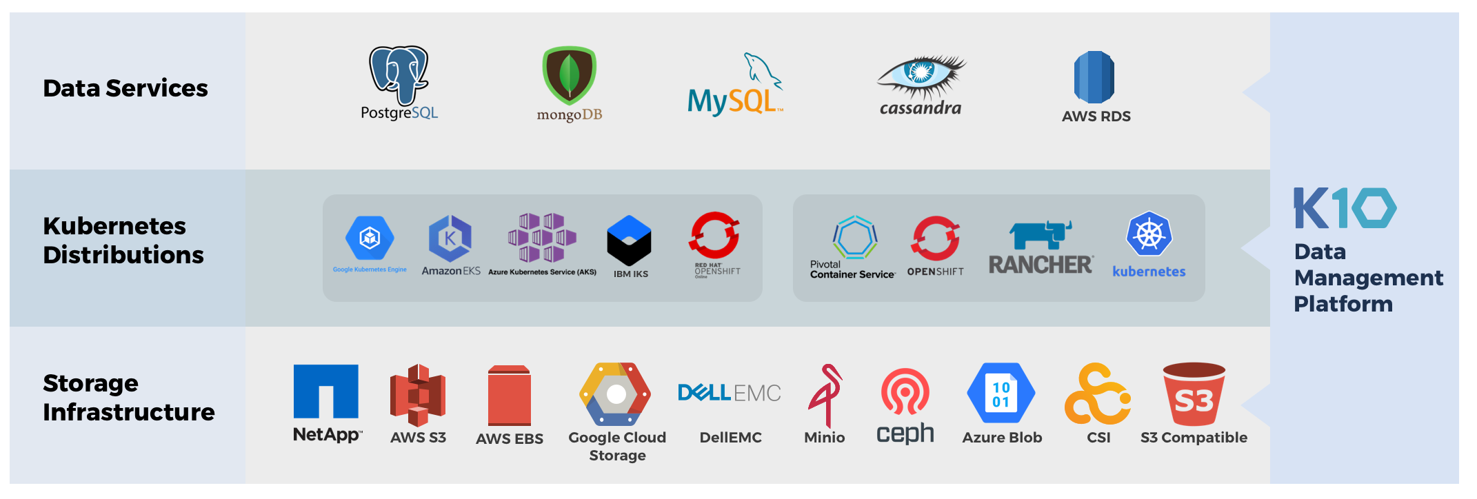 Kubernetes Modern Software Stack