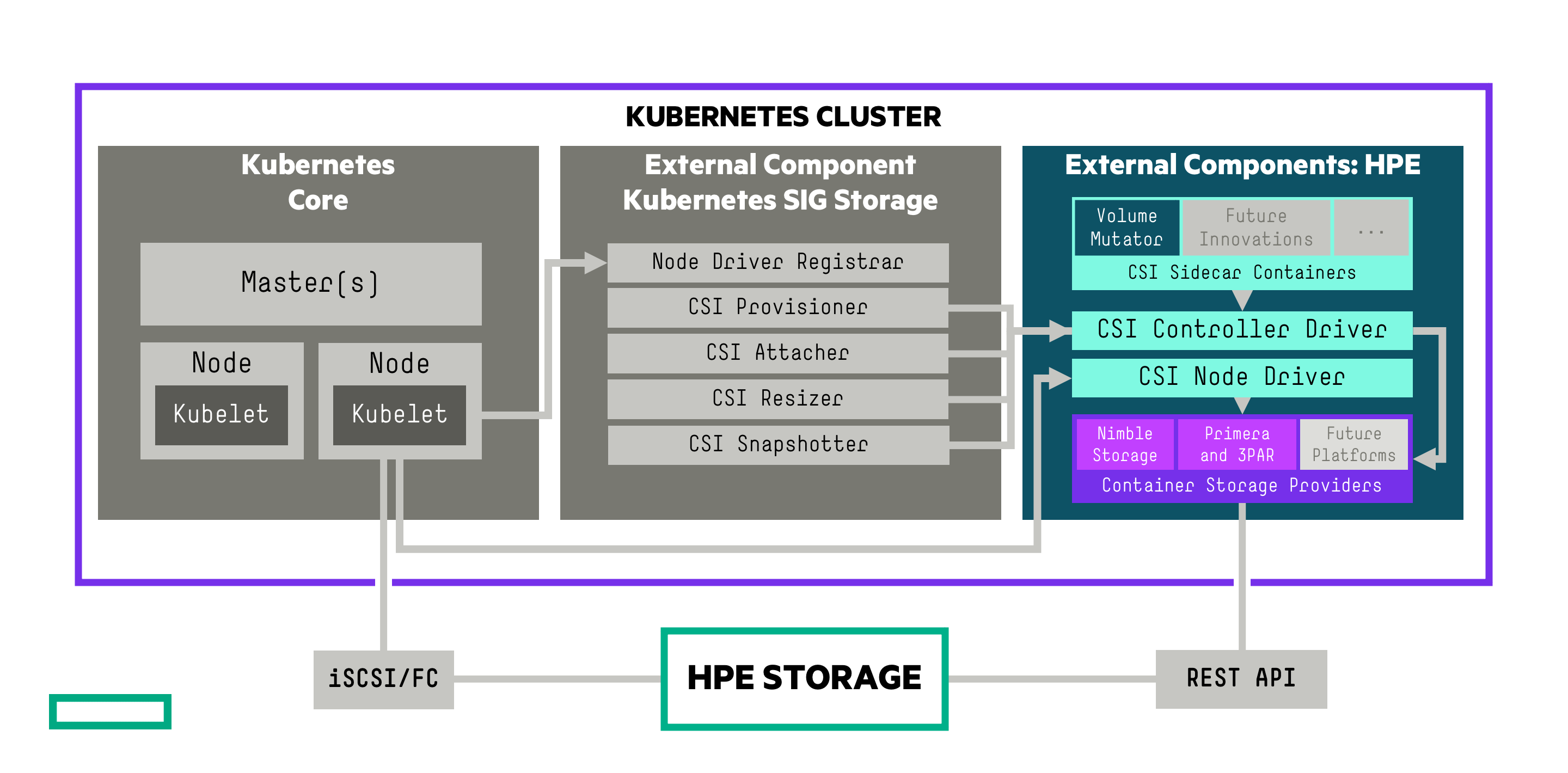 hpe-csi-driver-overview