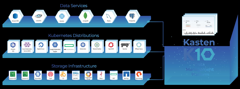 Product-diagram-Kasten-k10-ecosustem-2021